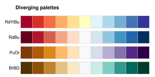 Picking a colour scale for scientific graphics | Better Figures