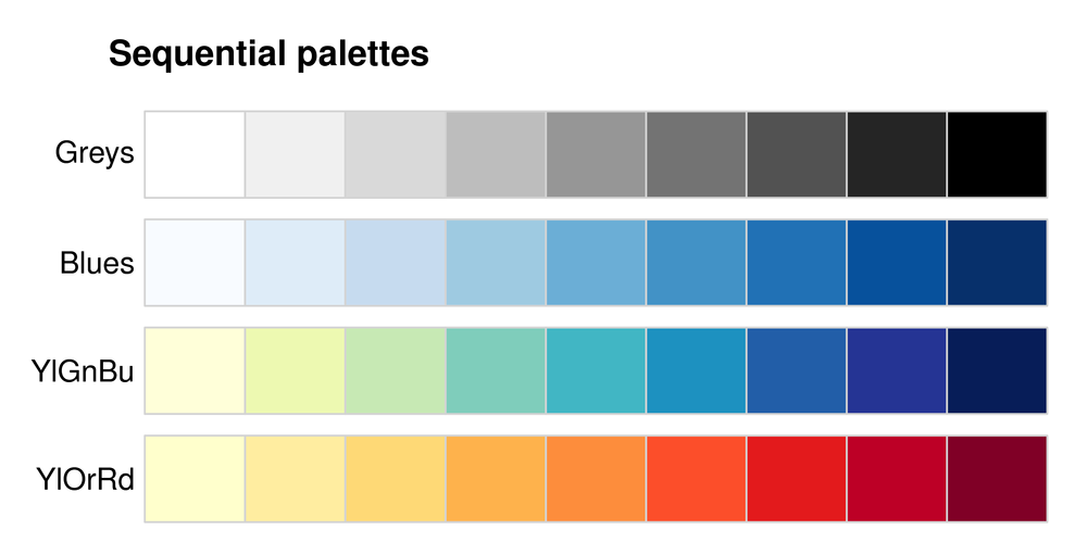 Picking A Colour Scale For Scientific Graphics